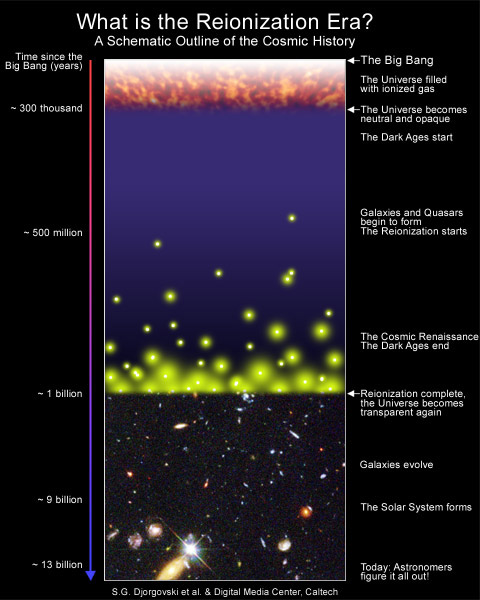 Graphical representation of the history of the universe